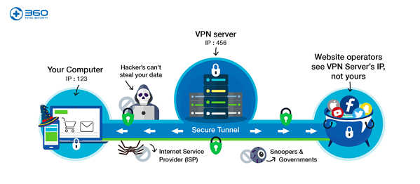 360 Total Security How VPN Works