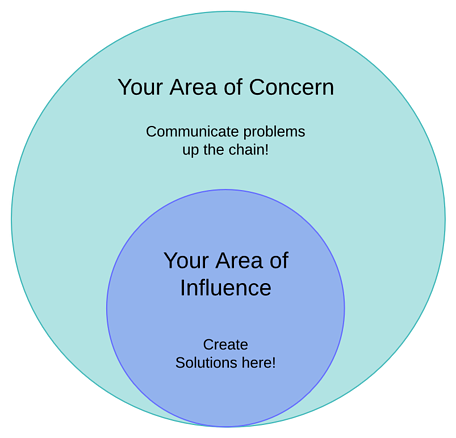 Area Of Influence vs. Area Of Concern