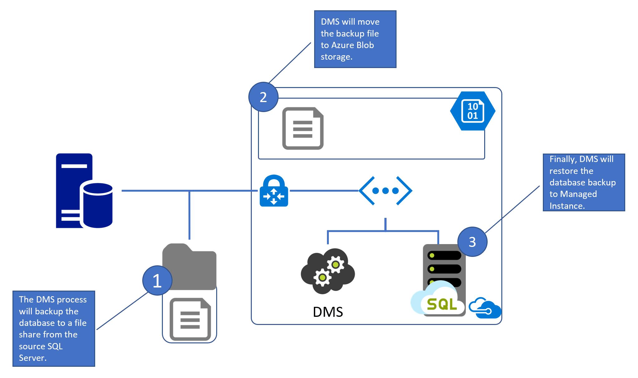 sql server 2008 database architecture diagram cloud migration guide sql server to azure  2020   cloud migration guide sql server to