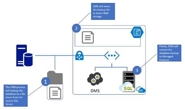 Azure Database Migration Services Offline Migration to Managed Instance