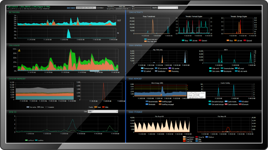 BI Sentry Performance Dashboard