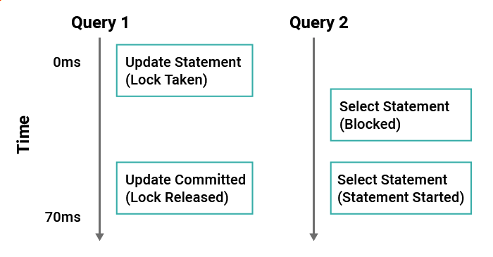 Figure 1: Effect of locking on another query