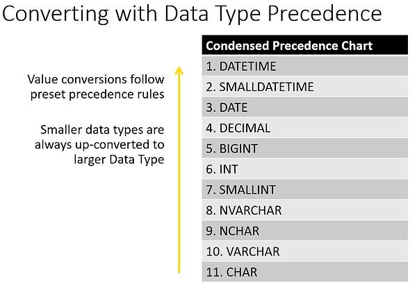 Converting with Data Type Precedence