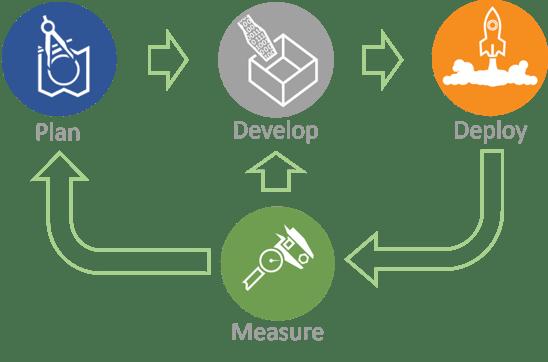 DevOps for Databases