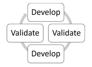 Develop, Validate, Develop, Validate Chart