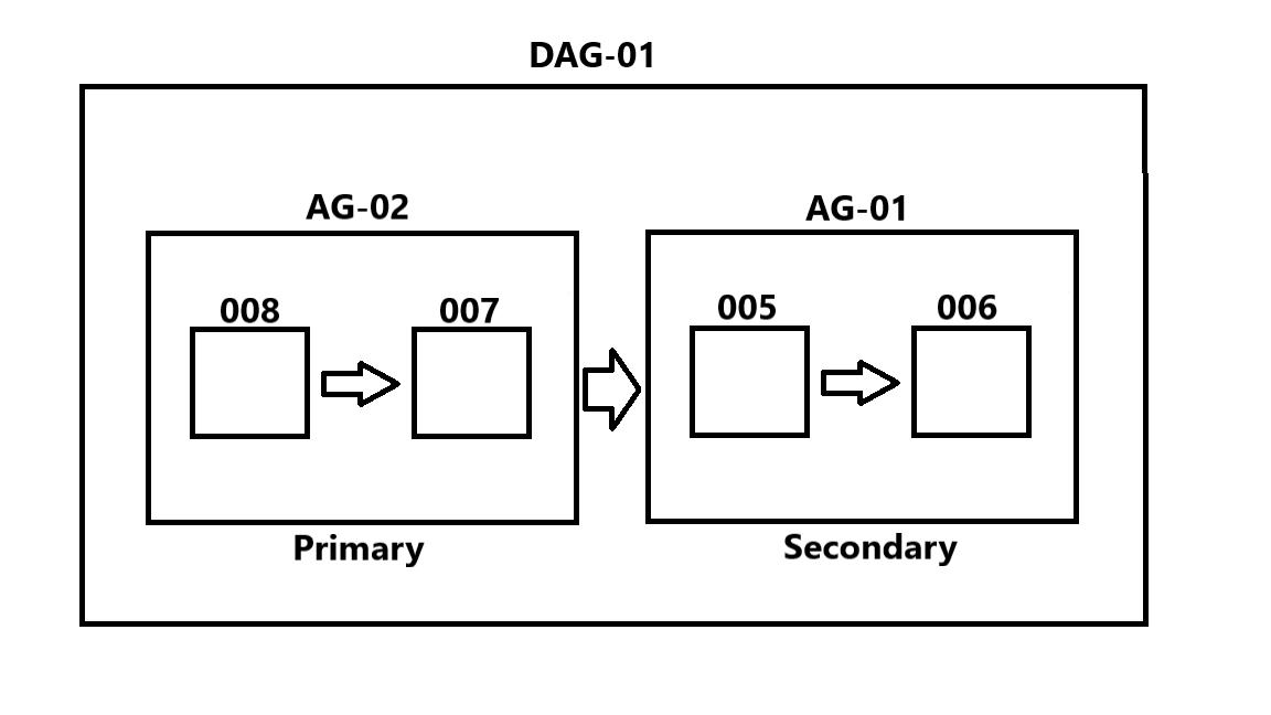 DistributedAvailabilityGroups-Figure1