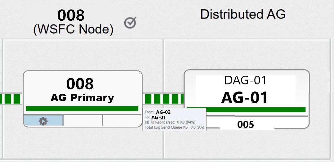 DistributedAvailabilityGroups-Figure8