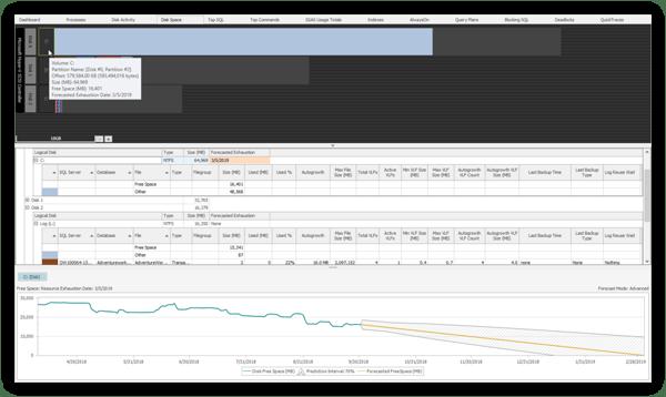 Enhanced Disk Forecasting in SQL Sentry Premium