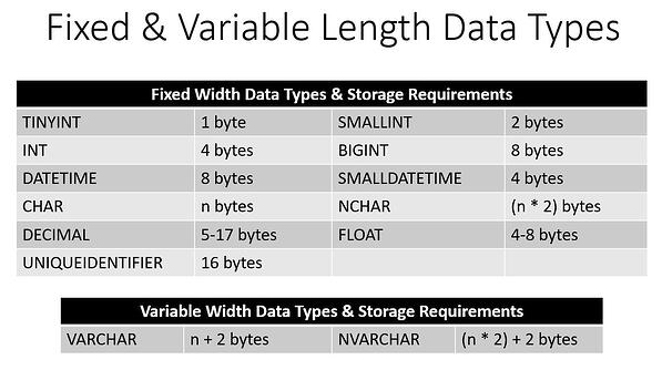 How Data Type Choice Affects Database Performance