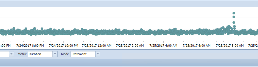 SentryOne 11.2.0 - Query History Chart