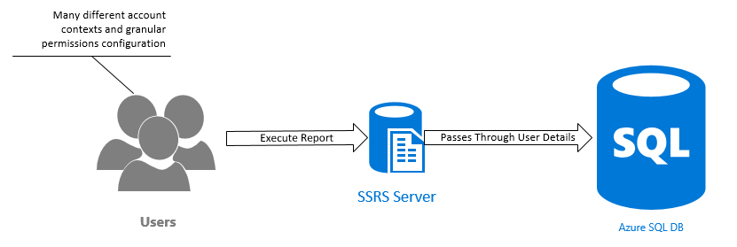 SSRS Dynamic Data Masking Config 01
