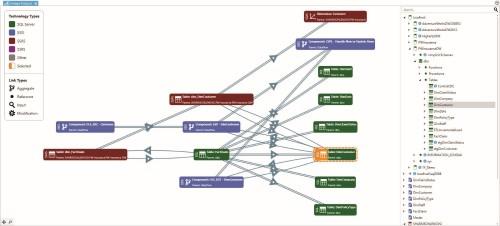 SentryOne DOC xPress Lineage Analysis