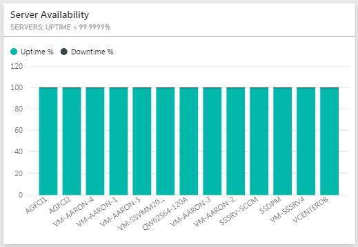 ServerAvailability