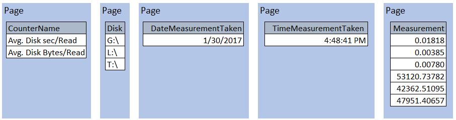 Columnstore Data Format