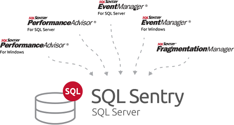 sql-sentry-diagram