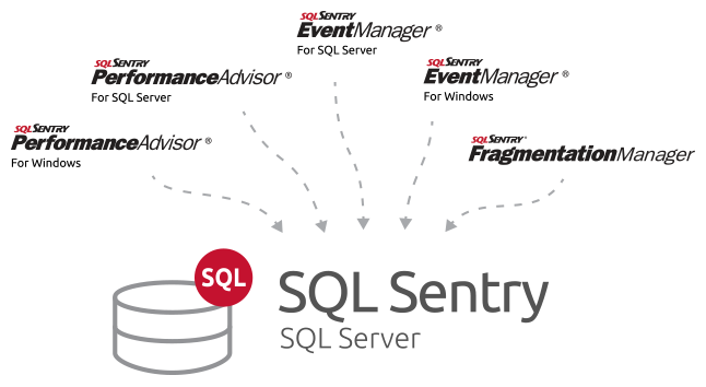 SQL Sentry Consolidation