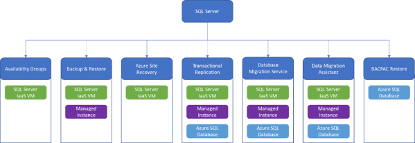 Migration paths to Azure for SQL Server