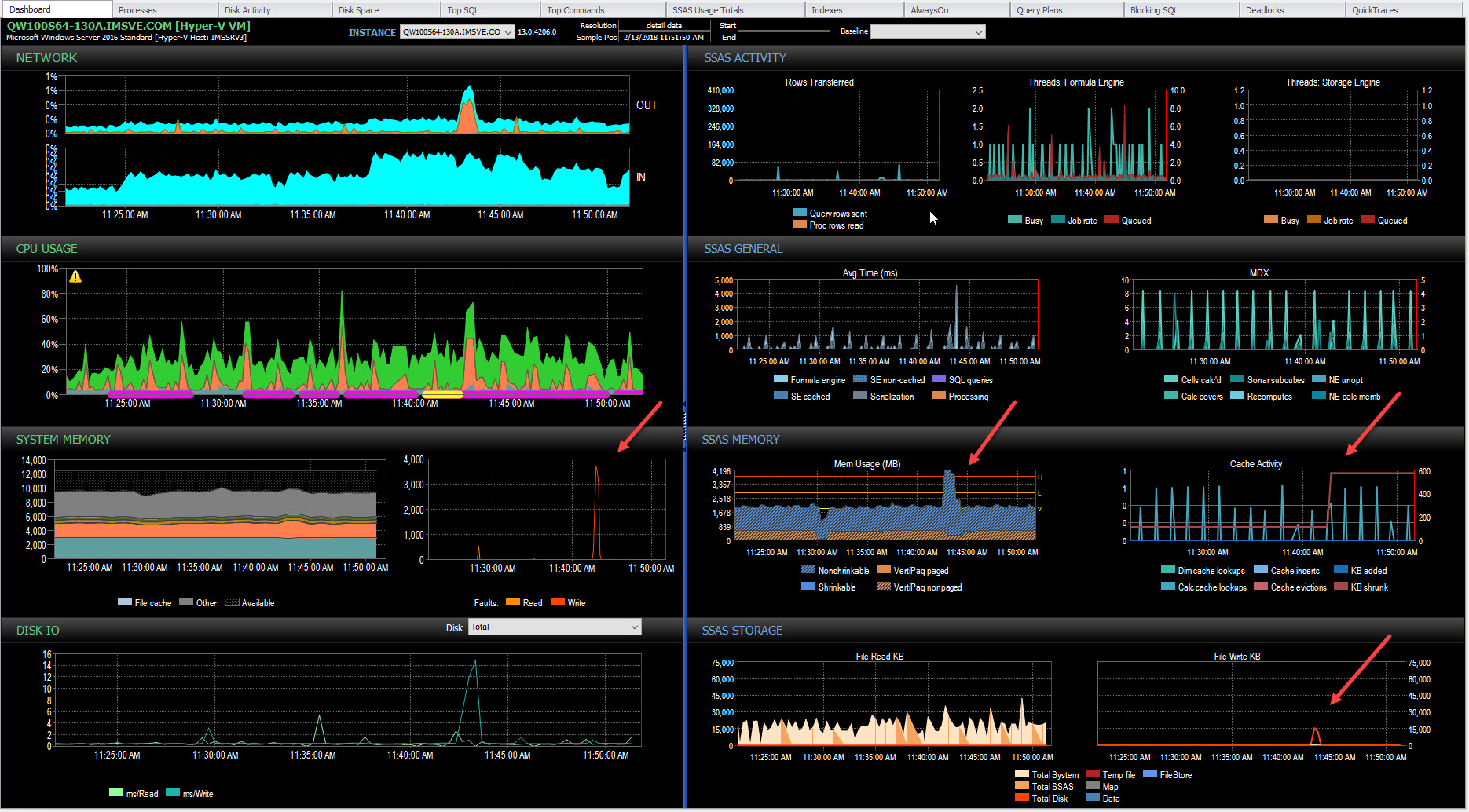 The SQL Sentry Performance Analysis Dashboard