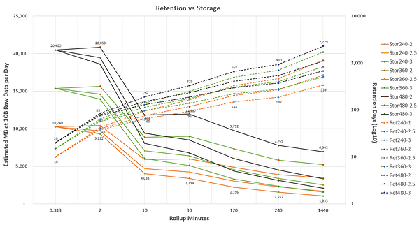 Retention Days and Estimated MB of storage at 1GB of raw performance data per day