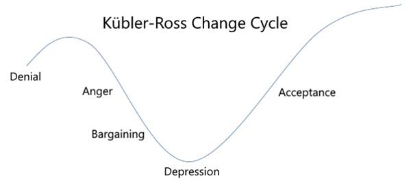 Kubler-Ross Change Cycle
