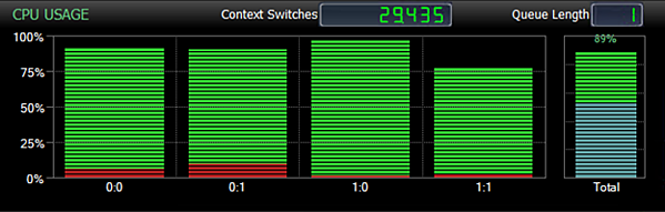Monitoring and Alerting on High Context Switches _Image 3