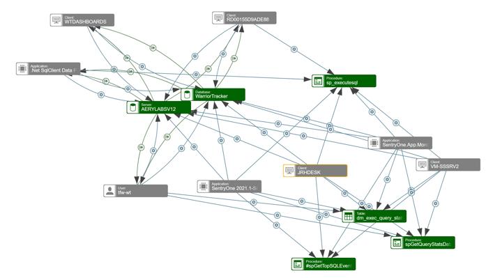 SQL Sentry Database Mapper Environment Map_Image 13