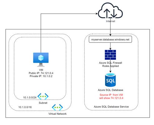 Securing Azure SQL Database Part 3 Service Endpoints_Image 1