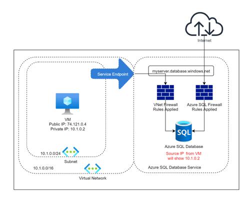 Securing Azure SQL Database Part 3 Service Endpoints_Image 2