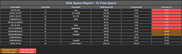 New % Free Disk Space alert email message