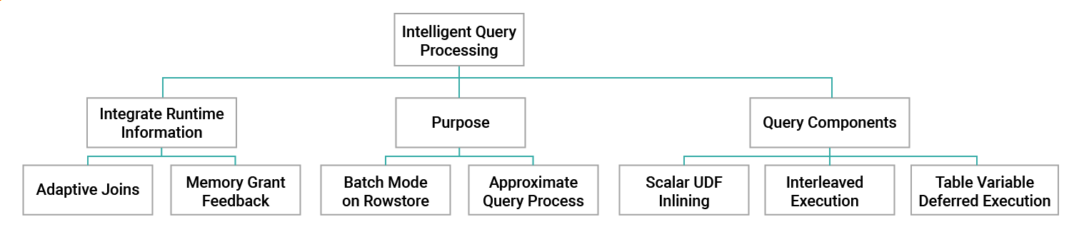 Figure 1: The three main features of Intelligent Query Processing