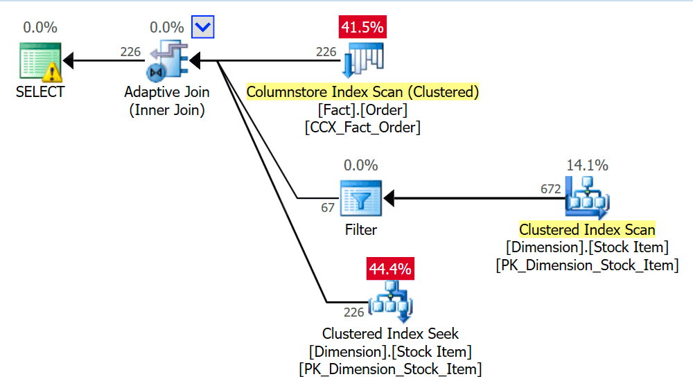 Figure 2: An Overview of Sentry One Plan Explorer Showing an Adaptive Join