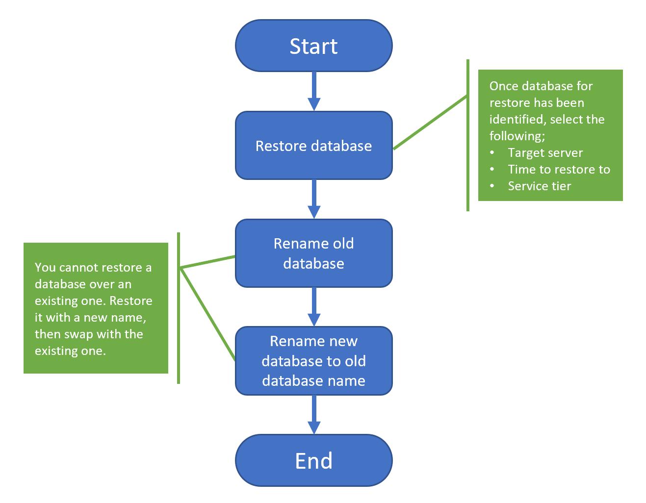 Cloud Migration Guide: SQL Server to Azure