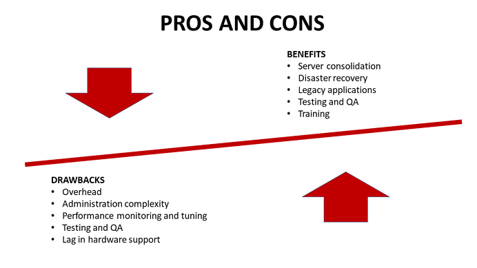 Pros and Cons Virtualizing SQL Server