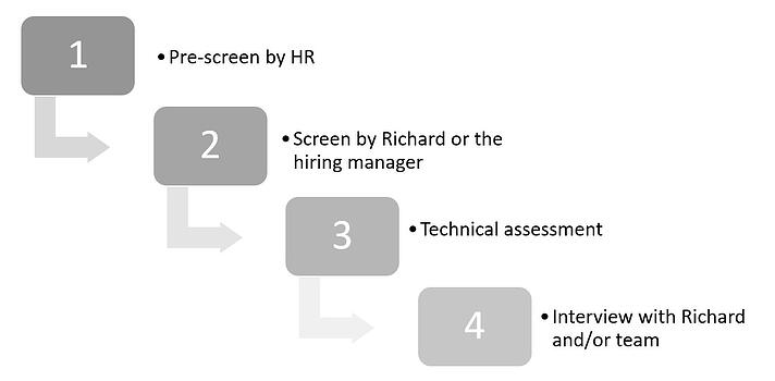 Richard Technical Interview Process
