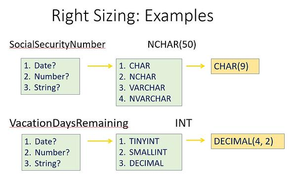 Right Sizing Examples