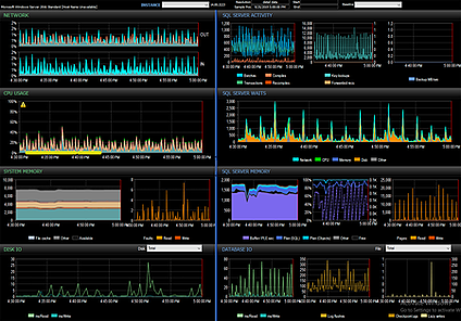 SQL Sentry performance dashboard compressed