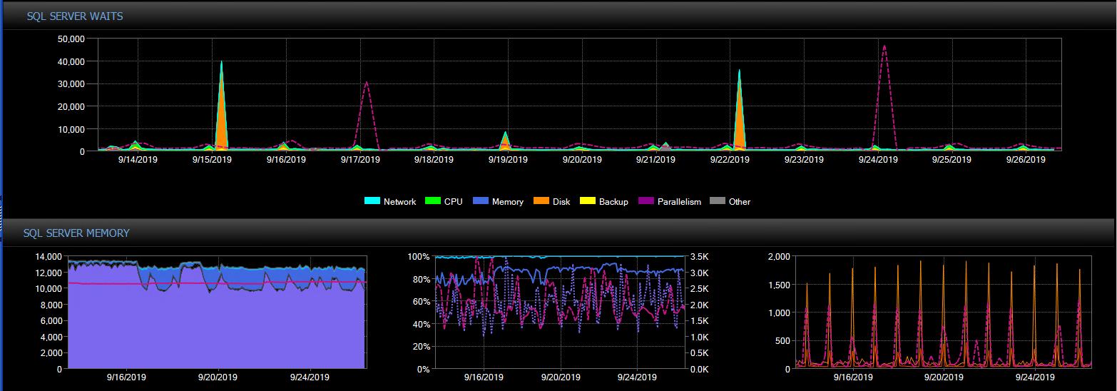 SQL Server performance baseline