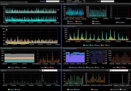 SQL Sentry Performance Analysis Dashboard Screenshot