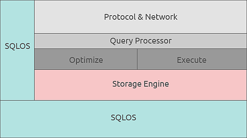 SQL Components Diagram
