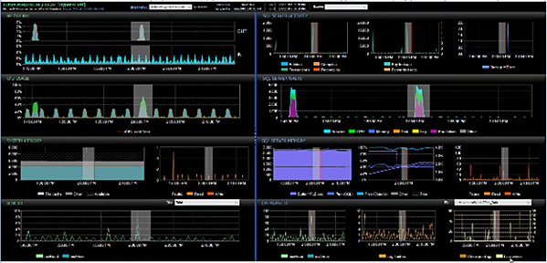 The Performance Analysis Dashboard highlights the selected time frame on each graph for quick visual correlation.