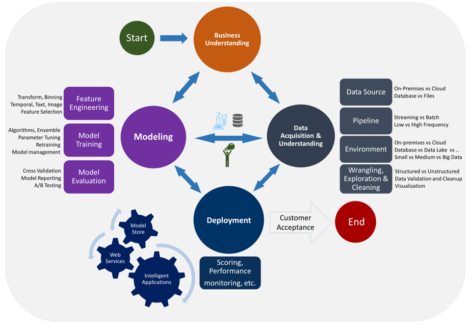 The Team Data Science Lifecycle