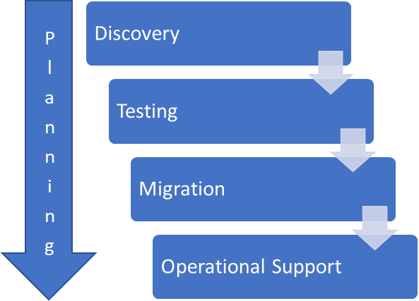 The four stages of the waterfall project management method