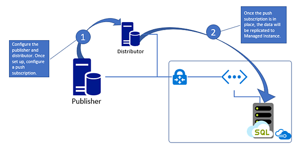 Transactional Replication to Managed Instance push subscription