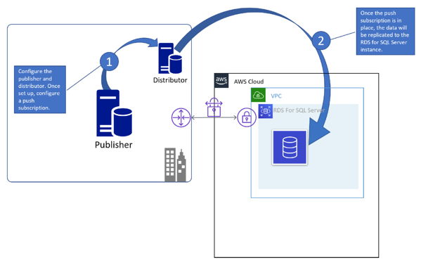 Transactional Replication to RDS for SQL Server—Push subscription