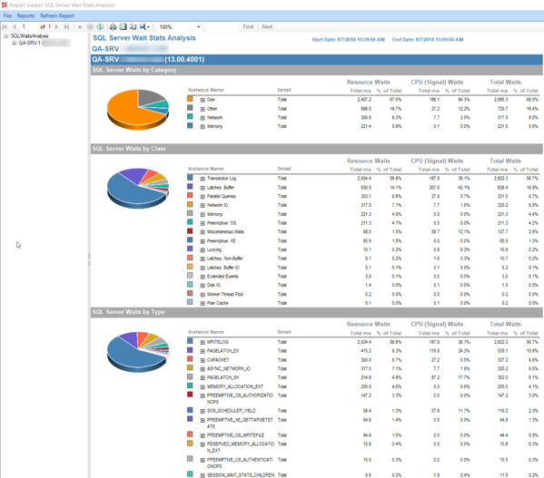 The SQL Server Wait Stats Analysis report provides categorized views of wait statistics.