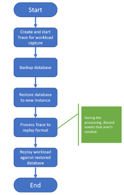 Workload Replay Process