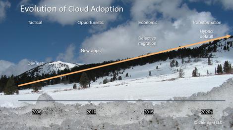 evolution-of-cloud-adoption-ski-slope-slide