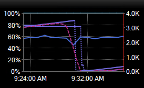 Previous Day Baseline Showing That a PLE Drop Also Occurred at the Same Time the Previous Day
