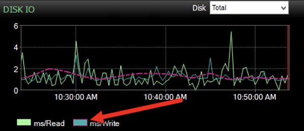 Swapping the Scope of the Baseline Between Read and Write Latency