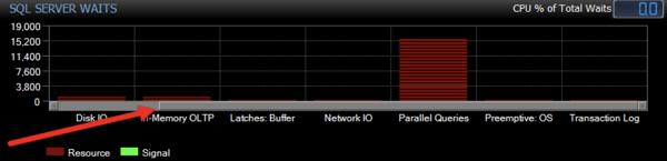 Waits Chart in Sample Mode